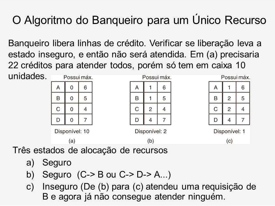 Estados Seguros e Inseguros (2) Demonstração de que o estado em (b) é inseguro: Suponha que a partir de (a), A requisitou e obteve um recurso. Há uma