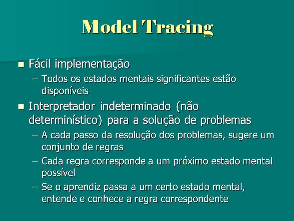 Model Tracing Fácil implementação Fácil implementação –Todos os estados mentais significantes estão disponíveis Interpretador indeterminado (não deter