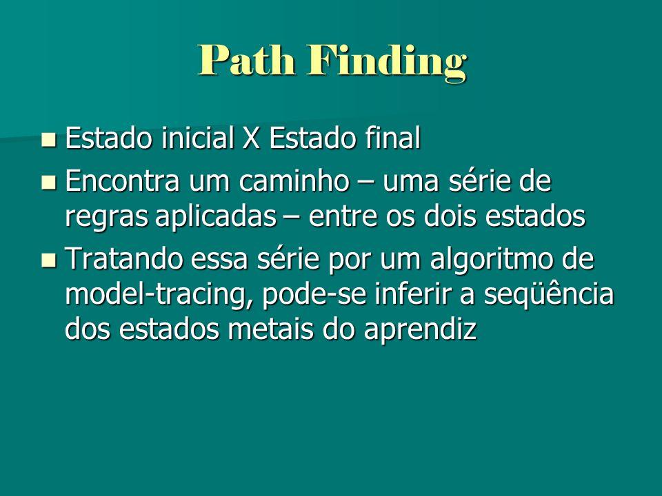 Path Finding Estado inicial X Estado final Estado inicial X Estado final Encontra um caminho – uma série de regras aplicadas – entre os dois estados E