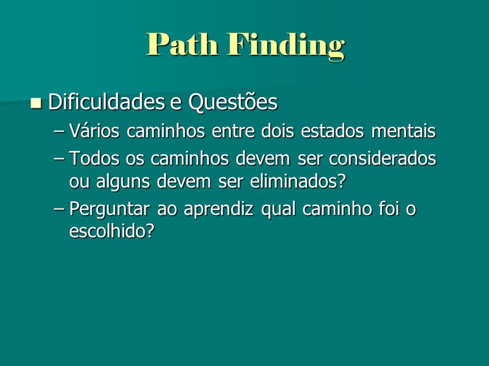 Path Finding Dificuldades e Questões Dificuldades e Questões –Vários caminhos entre dois estados mentais –Todos os caminhos devem ser considerados ou