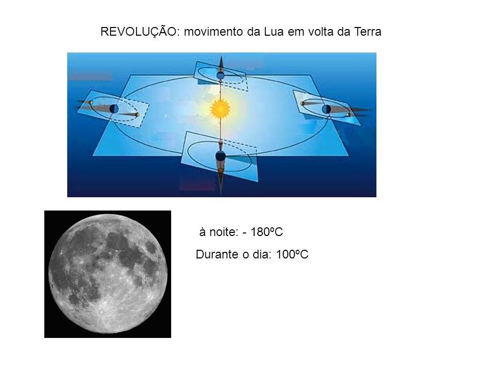 REVOLUÇÃO: movimento da Lua em volta da Terra à noite: - 180ºC Durante o dia: 100ºC