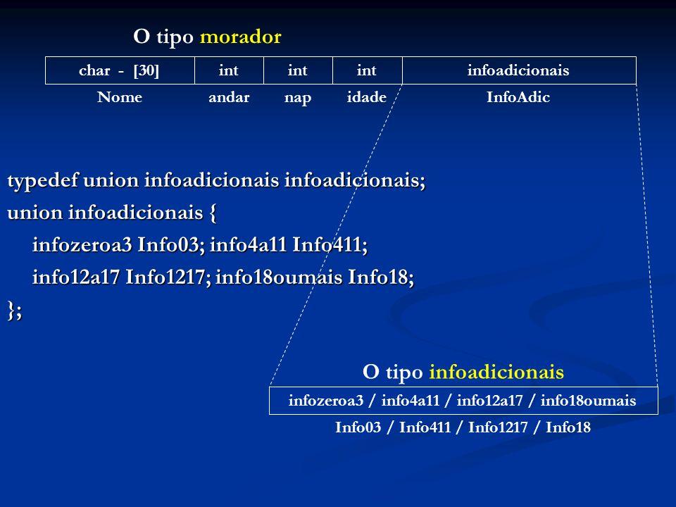 typedef union infoadicionais infoadicionais; union infoadicionais { infozeroa3 Info03; info4a11 Info411; info12a17 Info1217; info18oumais Info18; }; char - [30]int infoadicionais NomeandarnapidadeInfoAdic O tipo morador infozeroa3 / info4a11 / info12a17 / info18oumais Info03 / Info411 / Info1217 / Info18 O tipo infoadicionais