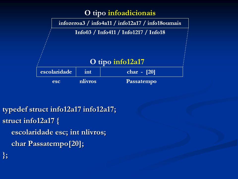 typedef struct info12a17 info12a17; struct info12a17 { escolaridade esc; int nlivros; char Passatempo[20]; }; infozeroa3 / info4a11 / info12a17 / info18oumais Info03 / Info411 / Info1217 / Info18 O tipo infoadicionais escolaridadeintchar - [20] escnlivrosPassatempo O tipo info12a17