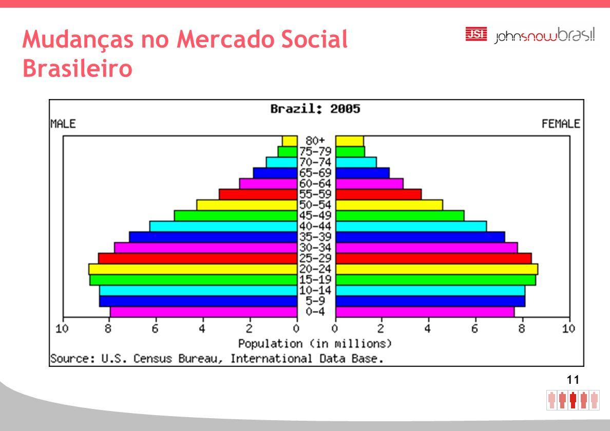 11 Mudanças no Mercado Social Brasileiro