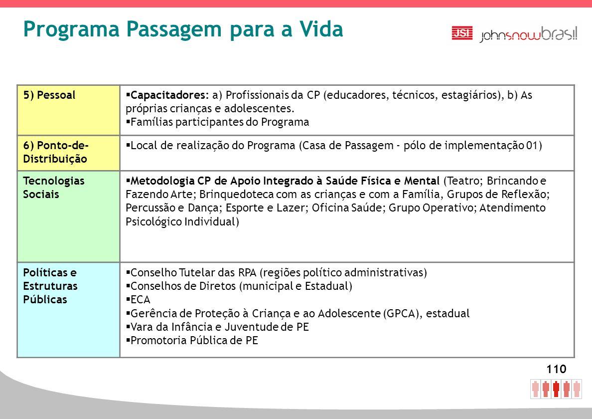 110 5) Pessoal Capacitadores: a) Profissionais da CP (educadores, técnicos, estagiários), b) As próprias crianças e adolescentes. Famílias participant