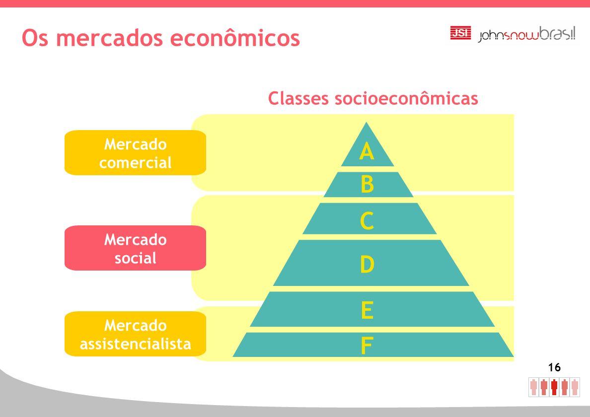 16 Os mercados econômicos A B C D E F Mercado comercial Mercado social Mercado assistencialista Classes socioeconômicas