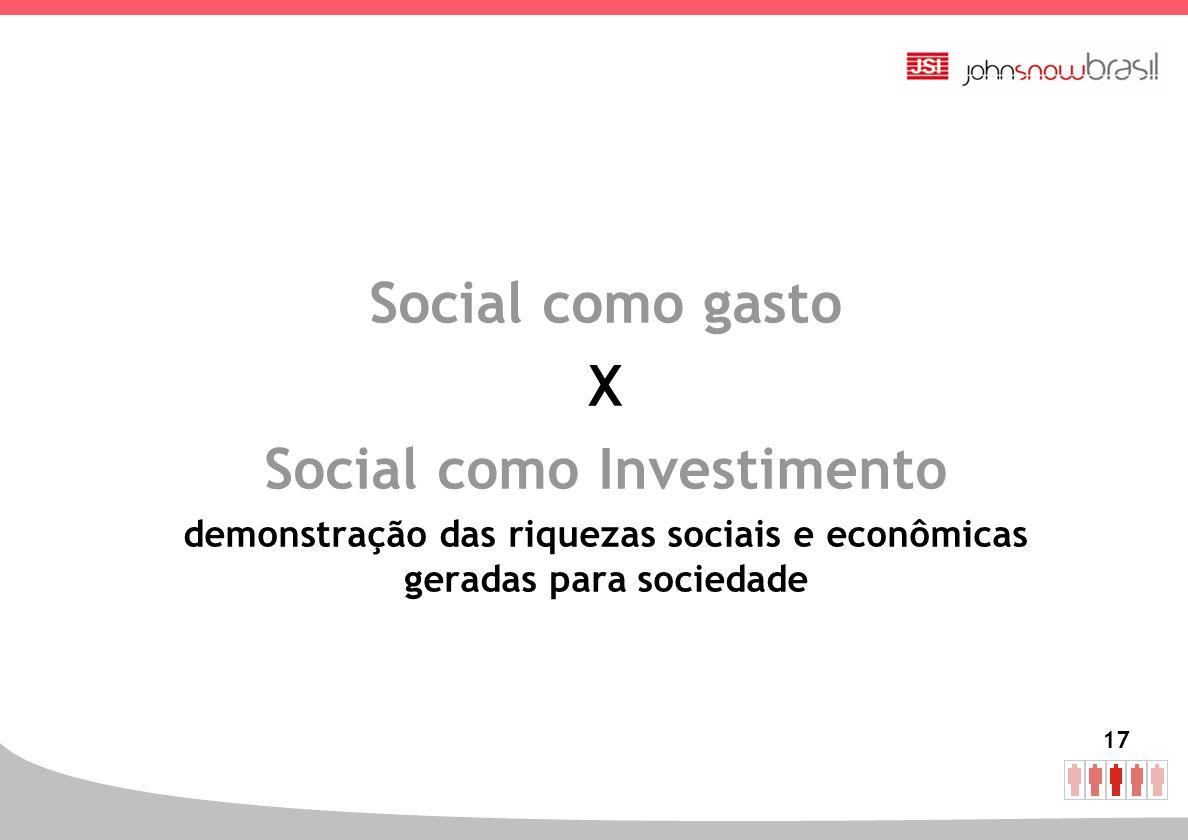 17 Social como gasto X Social como Investimento demonstração das riquezas sociais e econômicas geradas para sociedade