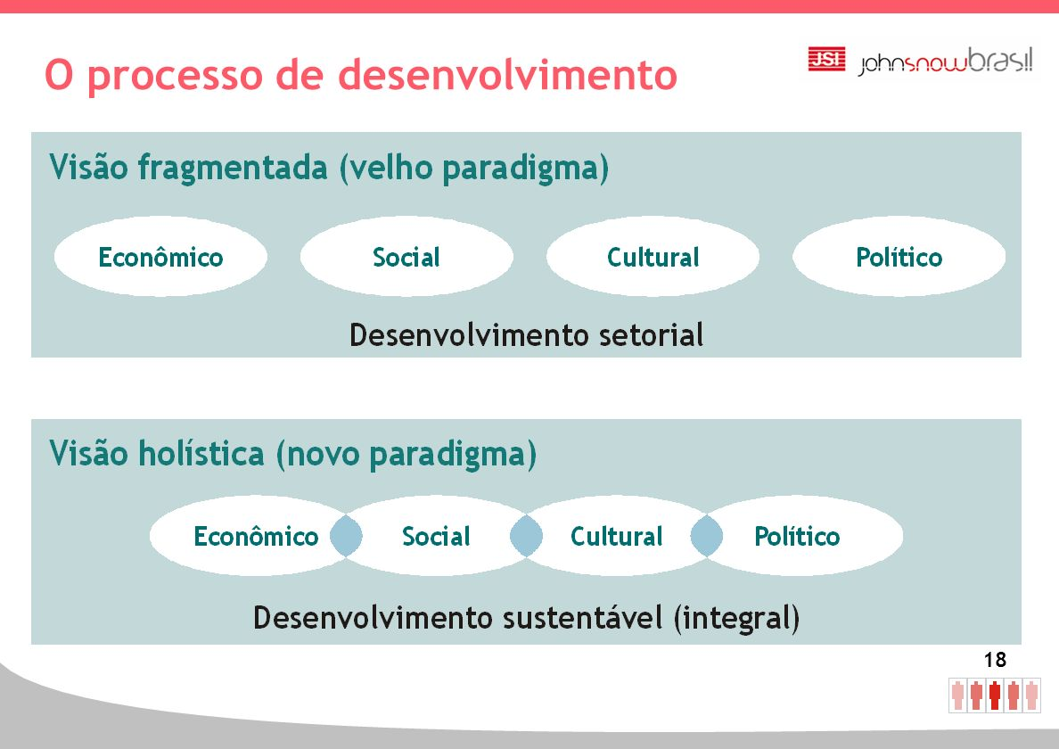18 O processo de desenvolvimento