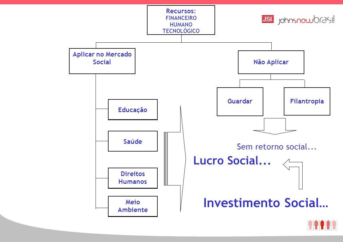 19 Investimento Financeiro RECURSOS Bolsa de valores Poupança Títulos de capitalização Fundos de investimento Aplicar no Mercado Financeiro Colchão Do