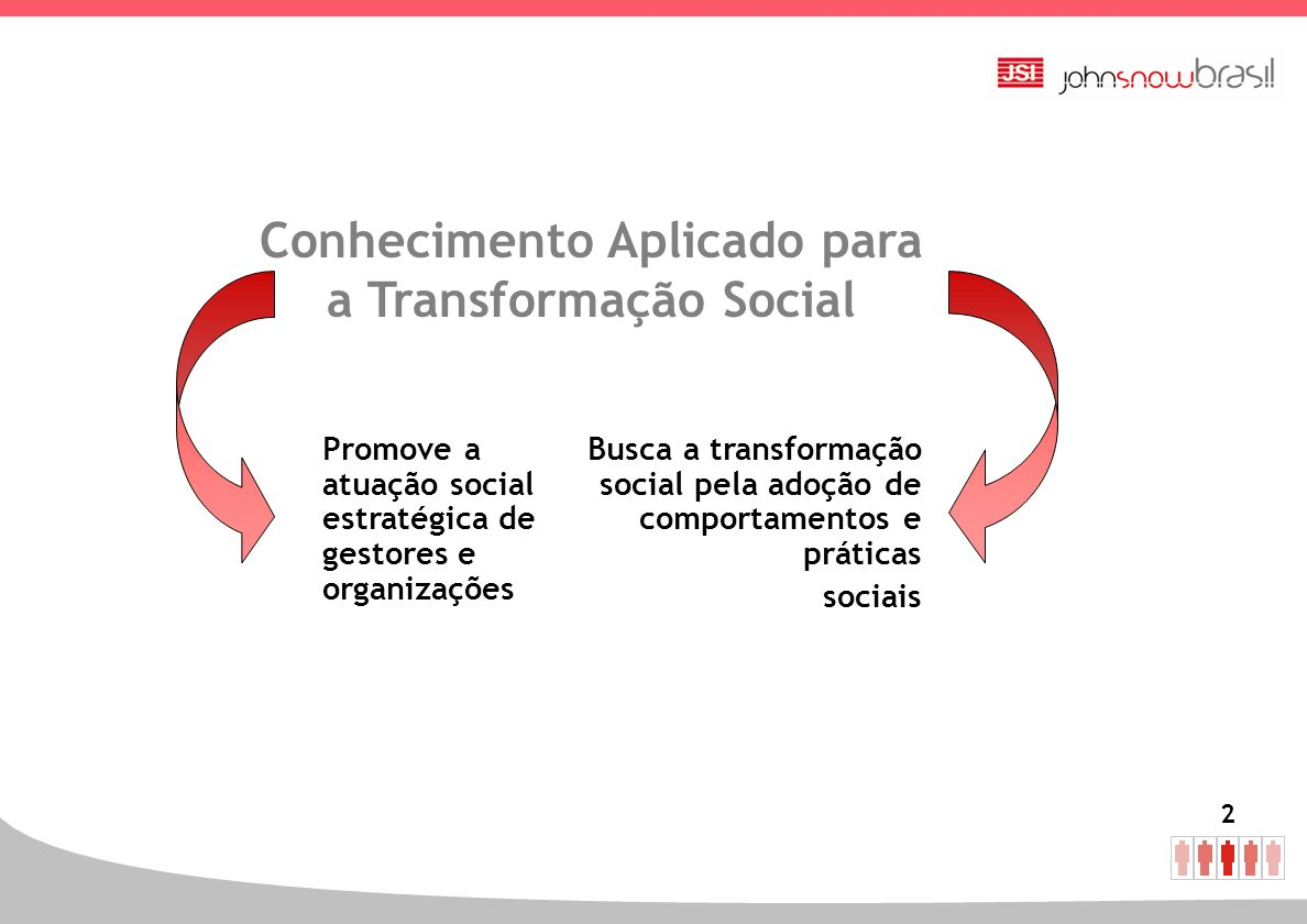 2 Conhecimento Aplicado para a Transformação Social Promove a atuação social estratégica de gestores e organizações Busca a transformação social pela