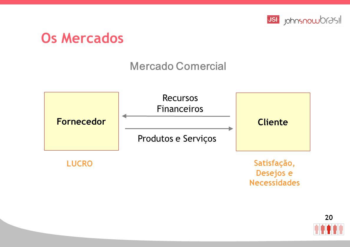 20 Fornecedor Cliente Satisfação, Desejos e Necessidades LUCRO Produtos e Serviços Recursos Financeiros Os Mercados Mercado Comercial