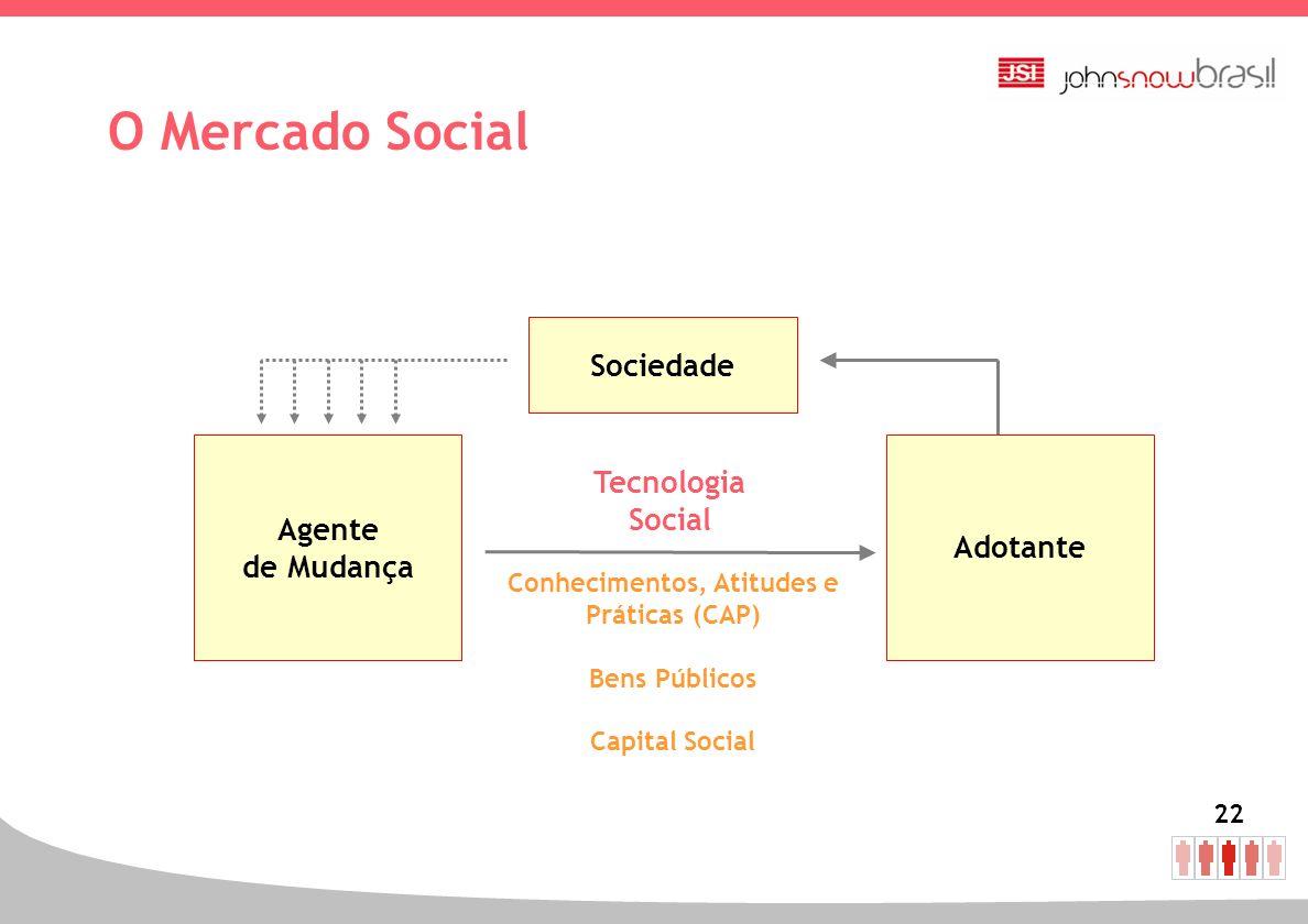 22 Adotante Conhecimentos, Atitudes e Práticas (CAP) Bens Públicos Capital Social Agente de Mudança Sociedade O Mercado Social Tecnologia Social
