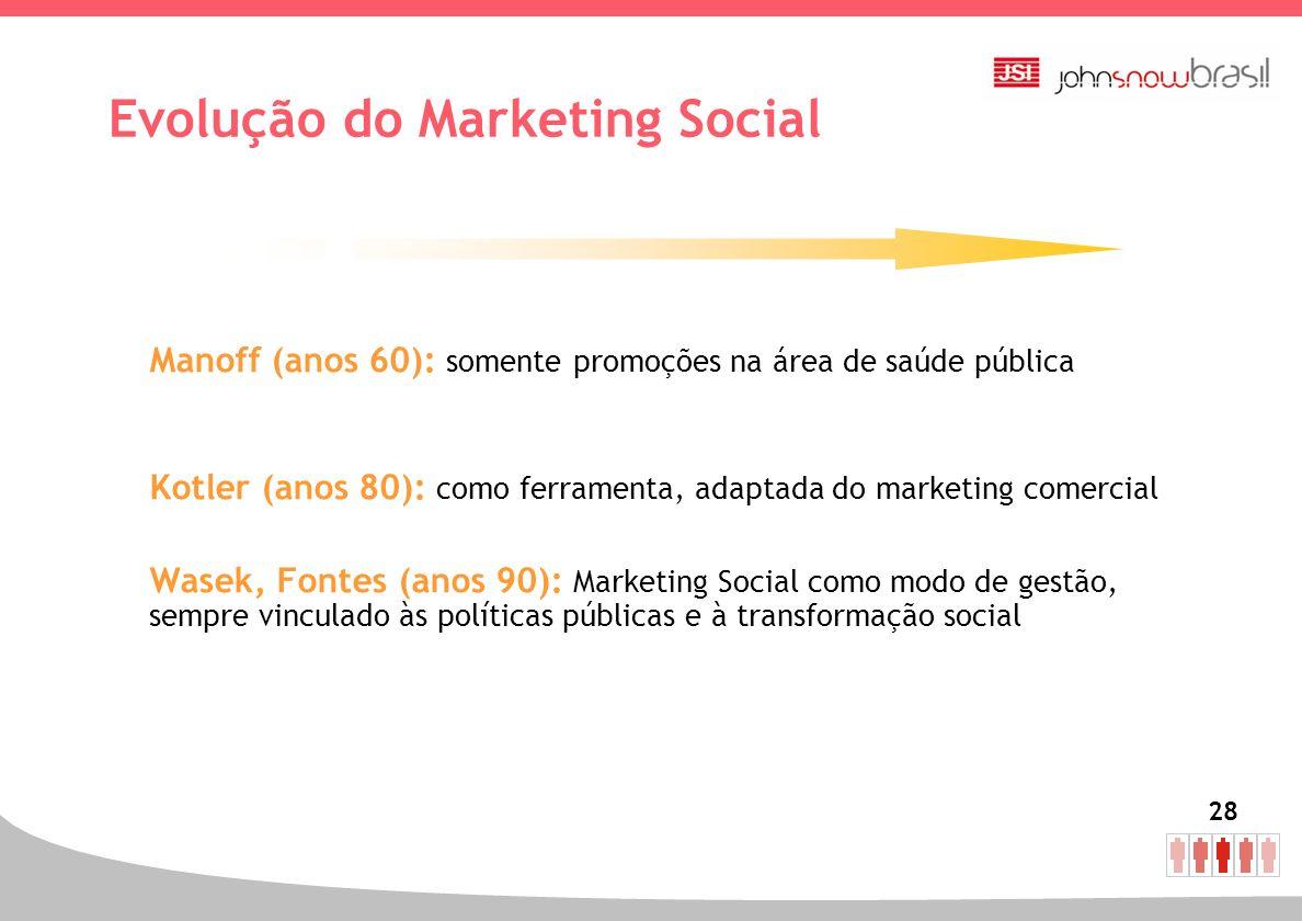 28 Evolução do Marketing Social Manoff (anos 60): somente promoções na área de saúde pública Kotler (anos 80): como ferramenta, adaptada do marketing