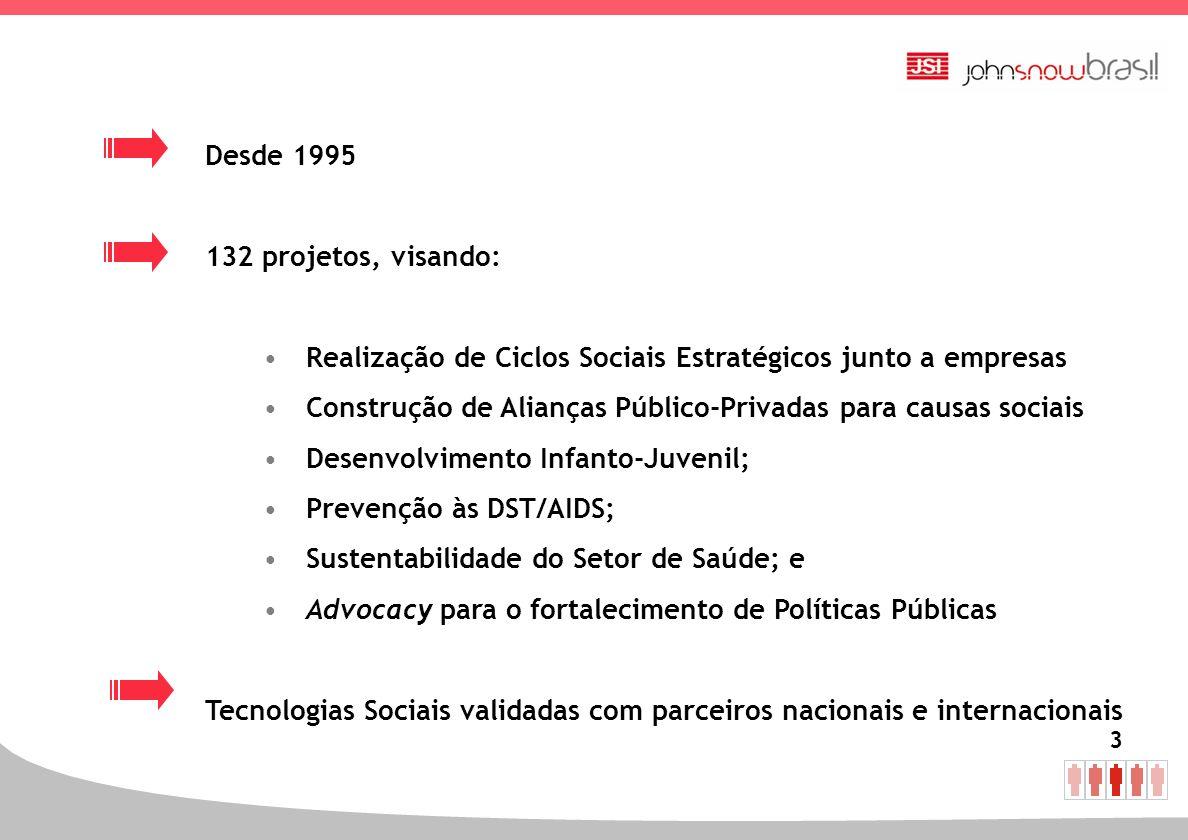 3 Desde 1995 132 projetos, visando: Realização de Ciclos Sociais Estratégicos junto a empresas Construção de Alianças Público-Privadas para causas soc