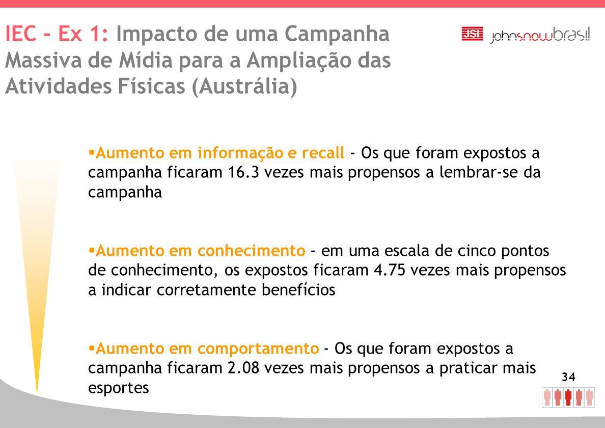 34 Aumento em informação e recall - Os que foram expostos a campanha ficaram 16.3 vezes mais propensos a lembrar-se da campanha Aumento em conheciment