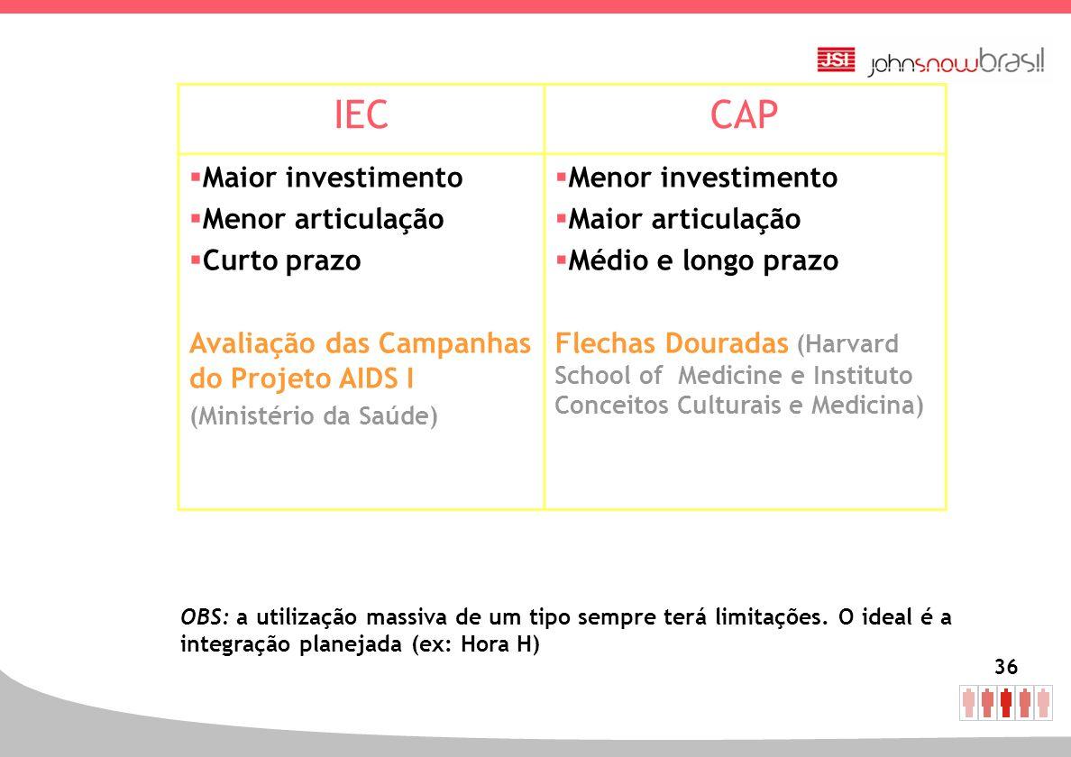 36 IECCAP Maior investimento Menor articulação Curto prazo Avaliação das Campanhas do Projeto AIDS I (Ministério da Saúde) Menor investimento Maior ar