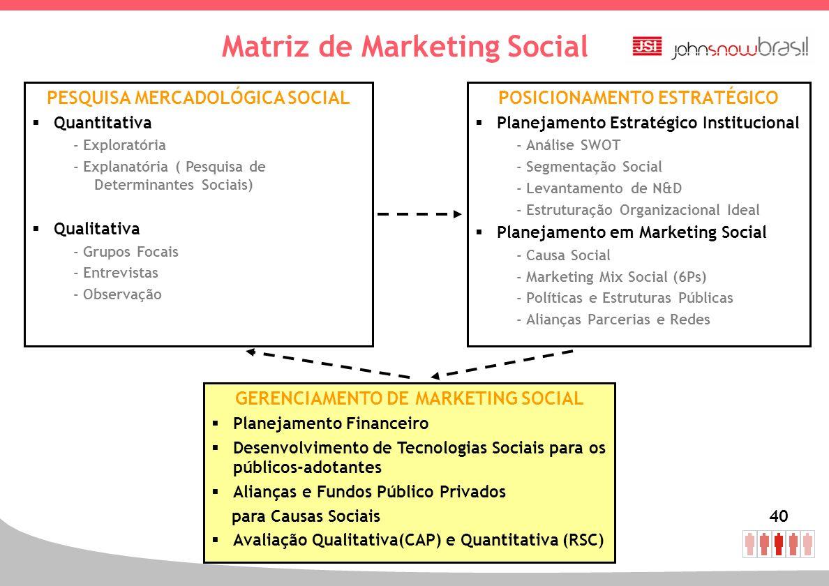 40 Matriz de Marketing Social POSICIONAMENTO ESTRATÉGICO Planejamento Estratégico Institucional - Análise SWOT - Segmentação Social - Levantamento de