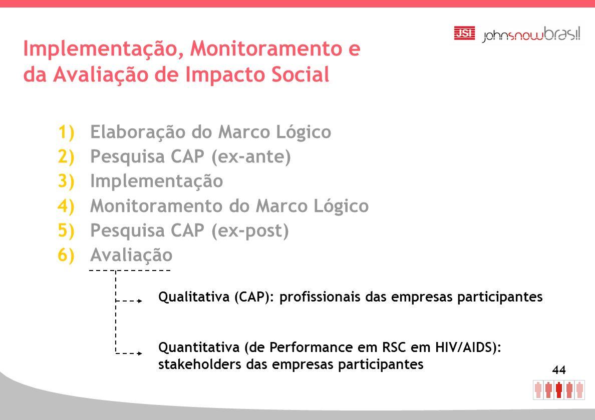 44 Implementação, Monitoramento e da Avaliação de Impacto Social 1)Elaboração do Marco Lógico 2)Pesquisa CAP (ex-ante) 3)Implementação 4)Monitoramento