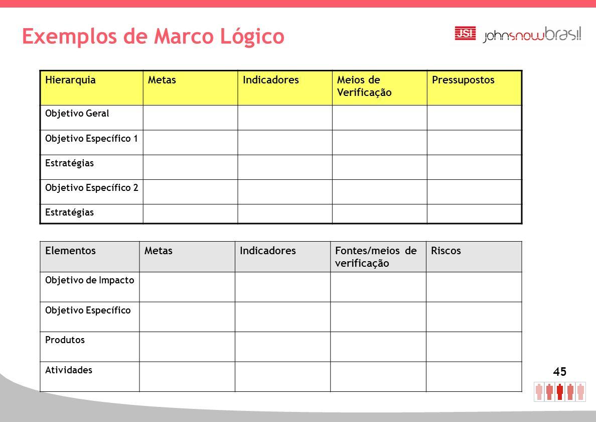 45 Exemplos de Marco Lógico HierarquiaMetasIndicadoresMeios de Verificação Pressupostos Objetivo Geral Objetivo Específico 1 Estratégias Objetivo Espe