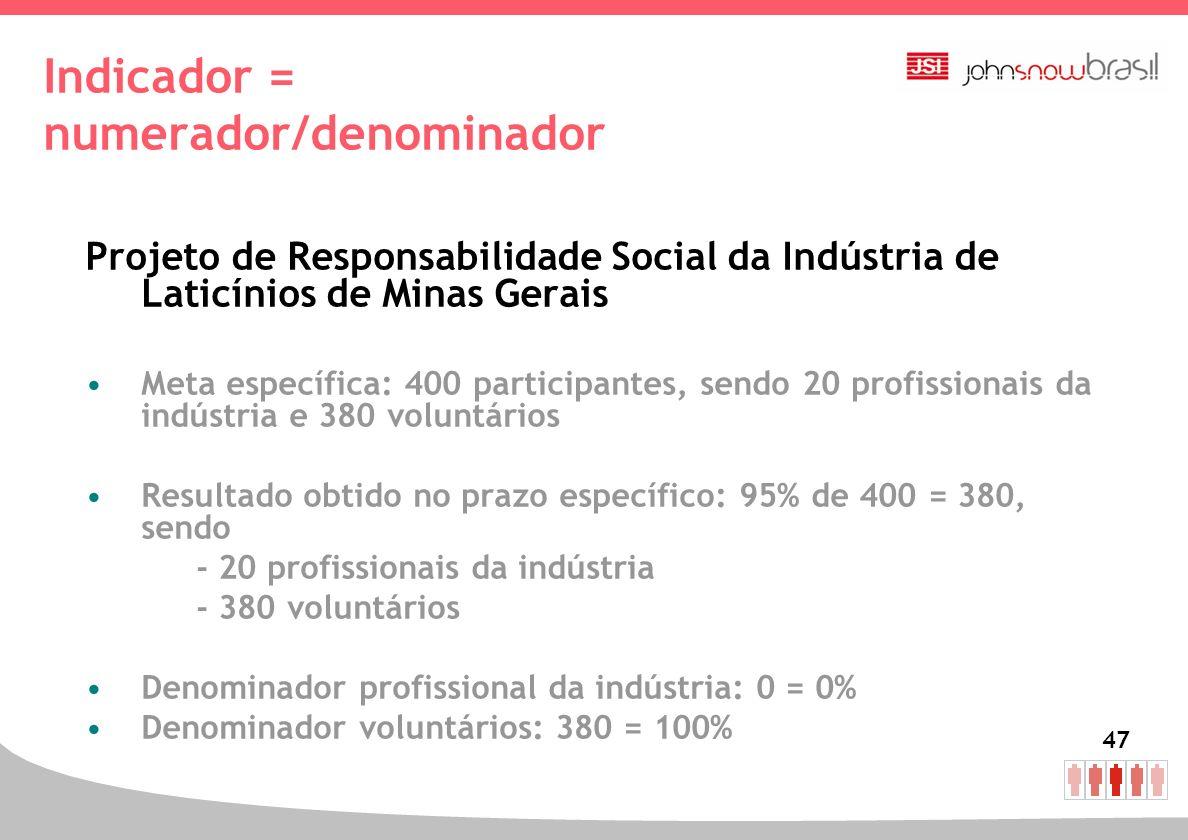 47 Indicador = numerador/denominador Projeto de Responsabilidade Social da Indústria de Laticínios de Minas Gerais Meta específica: 400 participantes,