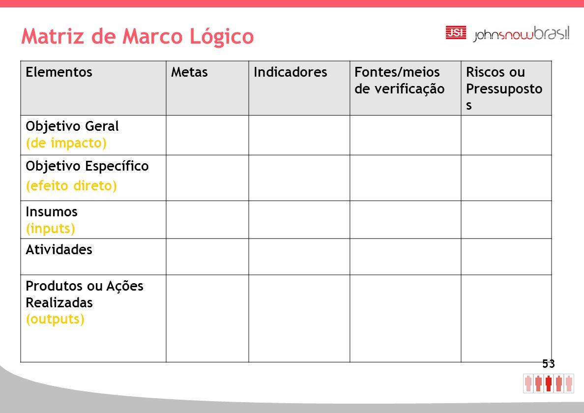 53 Matriz de Marco Lógico ElementosMetasIndicadoresFontes/meios de verificação Riscos ou Pressuposto s Objetivo Geral (de impacto) Objetivo Específico