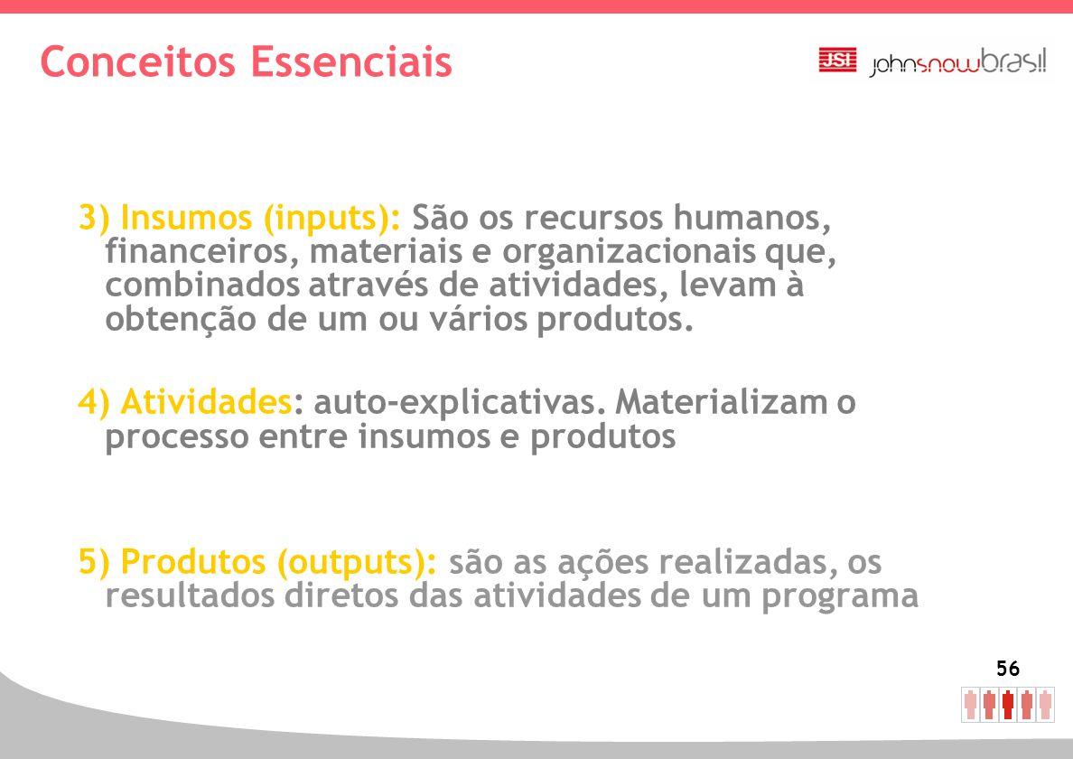 56 Conceitos Essenciais 3) Insumos (inputs): São os recursos humanos, financeiros, materiais e organizacionais que, combinados através de atividades,