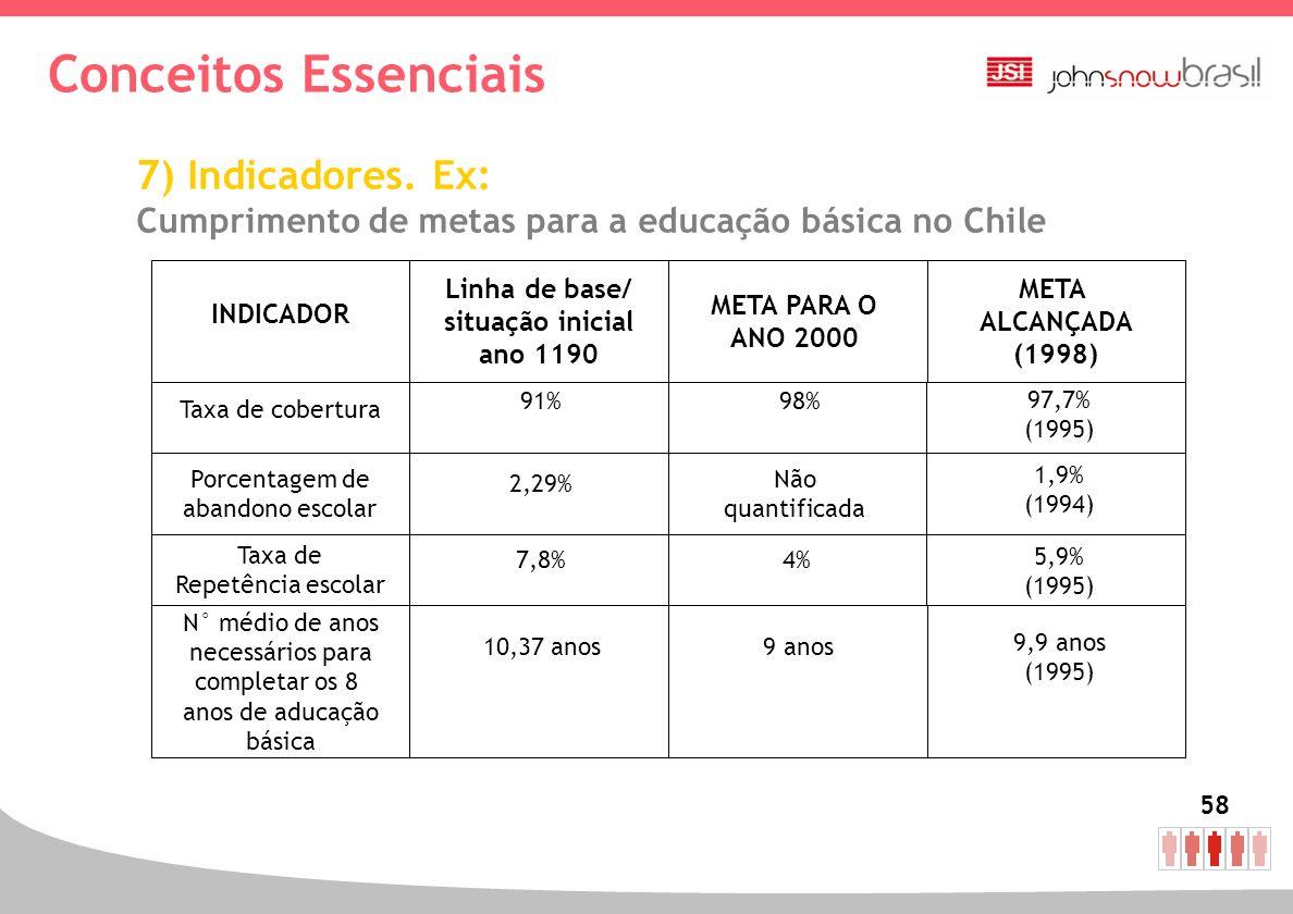 58 7) Indicadores. Ex: Cumprimento de metas para a educação básica no Chile Linha de base/ situação inicial ano 1190 META PARA O ANO 2000 META ALCANÇA