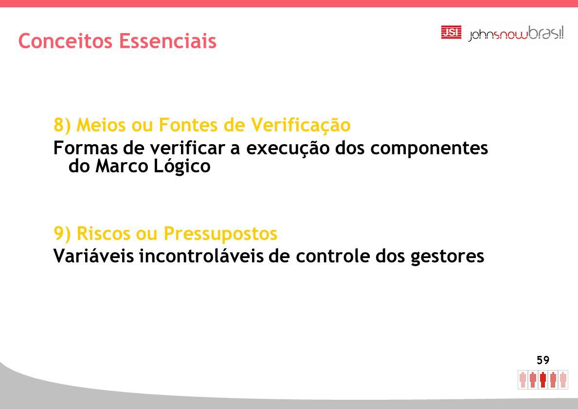59 8) Meios ou Fontes de Verificação Formas de verificar a execução dos componentes do Marco Lógico 9) Riscos ou Pressupostos Variáveis incontroláveis
