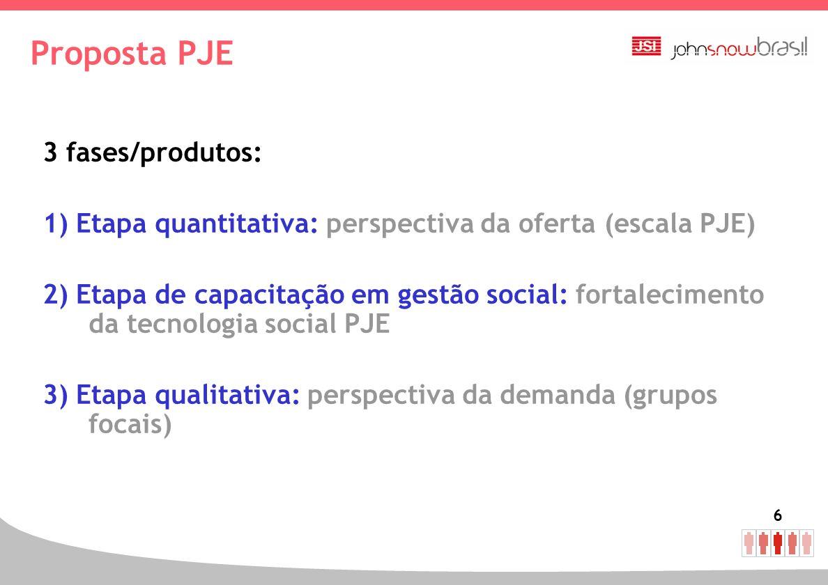 6 Proposta PJE 3 fases/produtos: 1) Etapa quantitativa: perspectiva da oferta (escala PJE) 2) Etapa de capacitação em gestão social: fortalecimento da