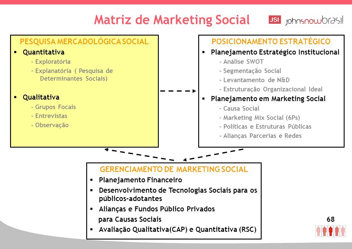 68 Matriz de Marketing Social POSICIONAMENTO ESTRATÉGICO Planejamento Estratégico Institucional - Análise SWOT - Segmentação Social - Levantamento de