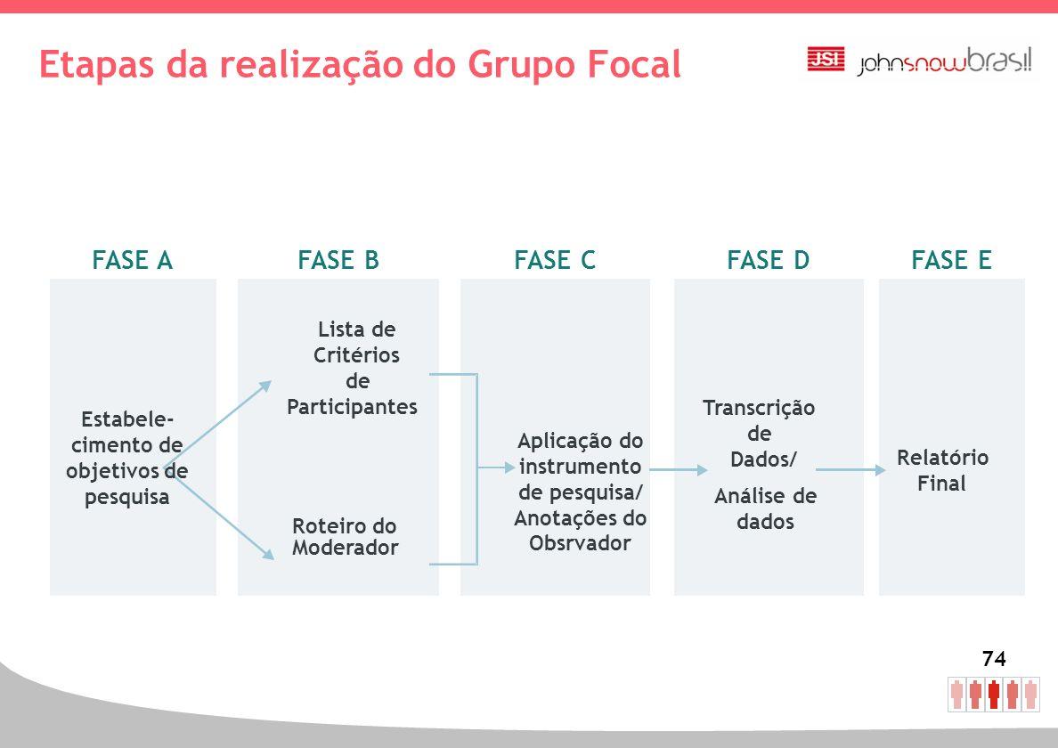 74 Etapas da realização do Grupo Focal FASE AFASE EFASE DFASE CFASE B Lista de Critérios de Participantes Roteiro do Moderador Transcrição de Dados/ R