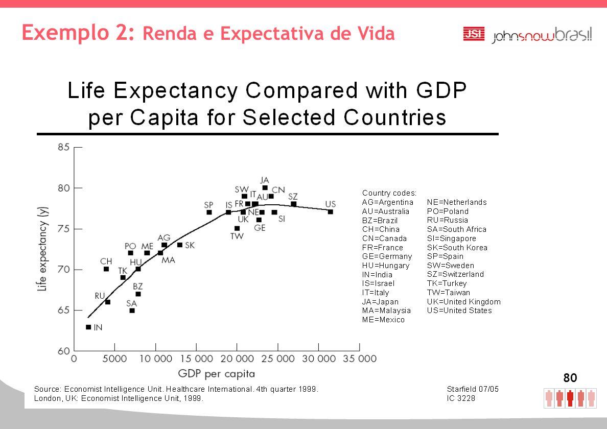 80 Exemplo 2: Renda e Expectativa de Vida