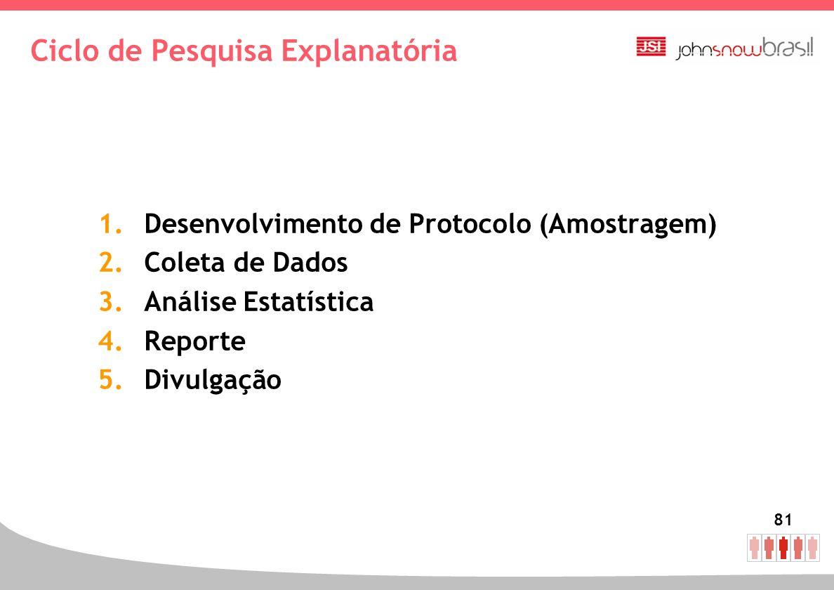 81 Ciclo de Pesquisa Explanatória 1.Desenvolvimento de Protocolo (Amostragem) 2.Coleta de Dados 3.Análise Estatística 4.Reporte 5.Divulgação