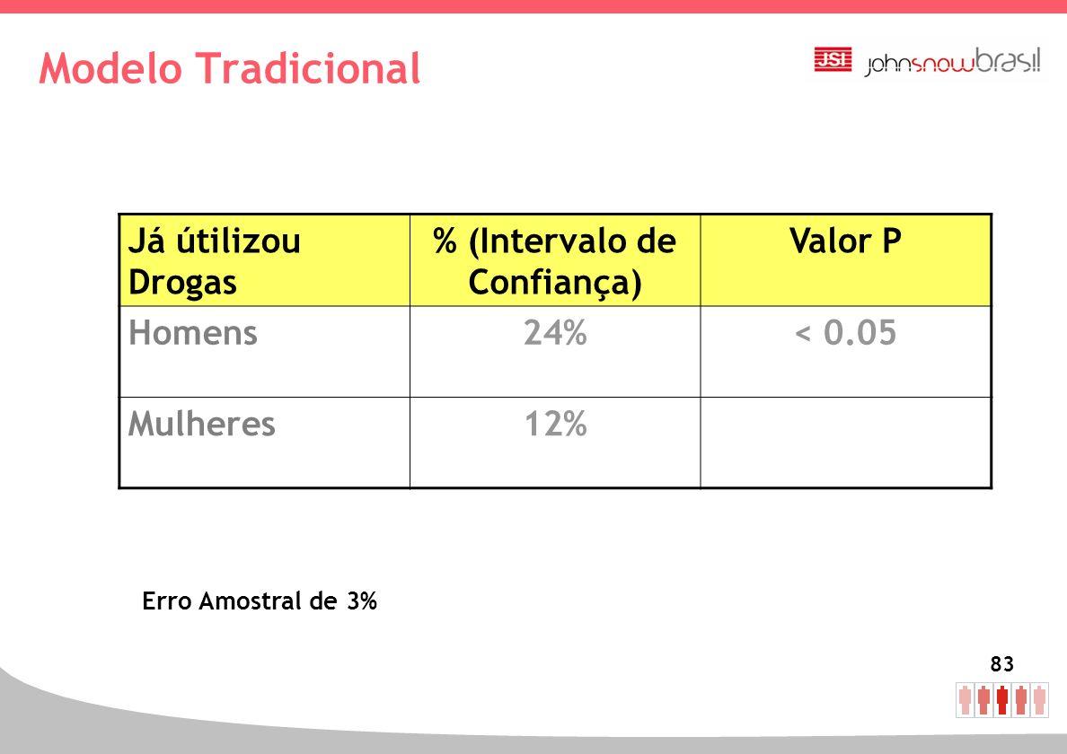 83 Modelo Tradicional Já útilizou Drogas % (Intervalo de Confiança) Valor P Homens24%< 0.05 Mulheres12% Erro Amostral de 3%