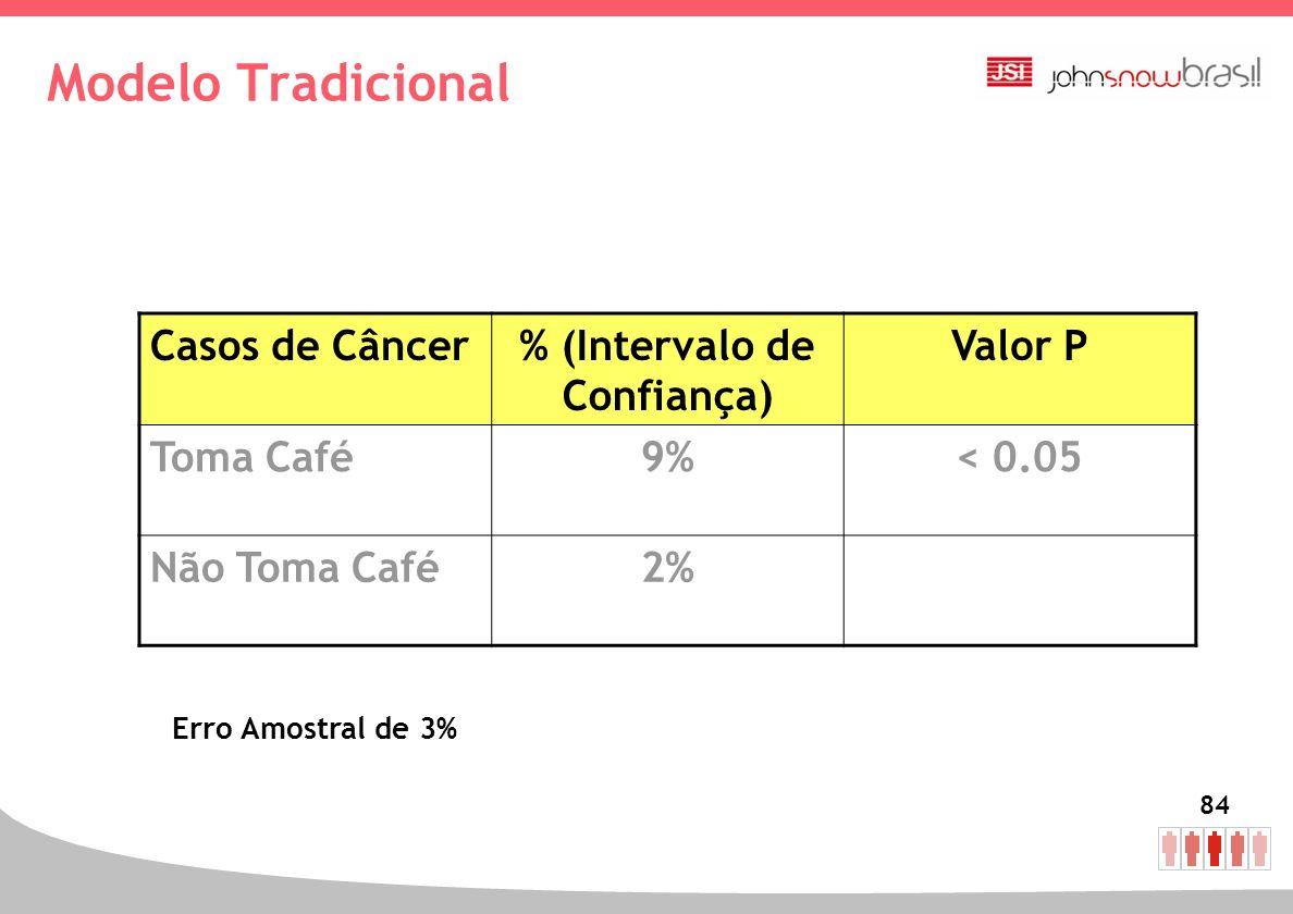 84 Modelo Tradicional Casos de Câncer% (Intervalo de Confiança) Valor P Toma Café9%< 0.05 Não Toma Café2% Erro Amostral de 3%