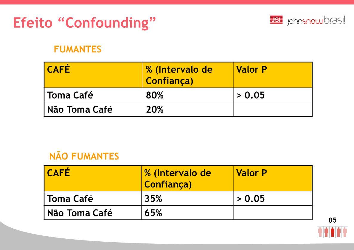 85 Efeito Confounding FUMANTES CAFÉ% (Intervalo de Confiança) Valor P Toma Café80%> 0.05 Não Toma Café20% NÃO FUMANTES CAFÉ% (Intervalo de Confiança)