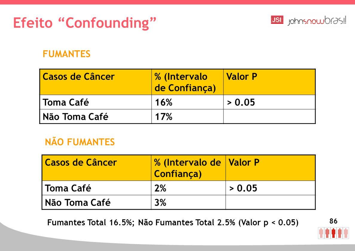 86 Casos de Câncer% (Intervalo de Confiança) Valor P Toma Café16%> 0.05 Não Toma Café17% Casos de Câncer% (Intervalo de Confiança) Valor P Toma Café2%