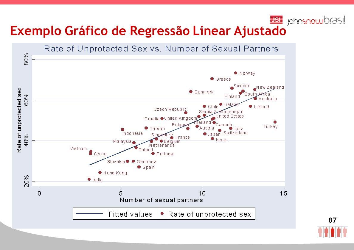 87 Exemplo Gráfico de Regressão Linear Ajustado