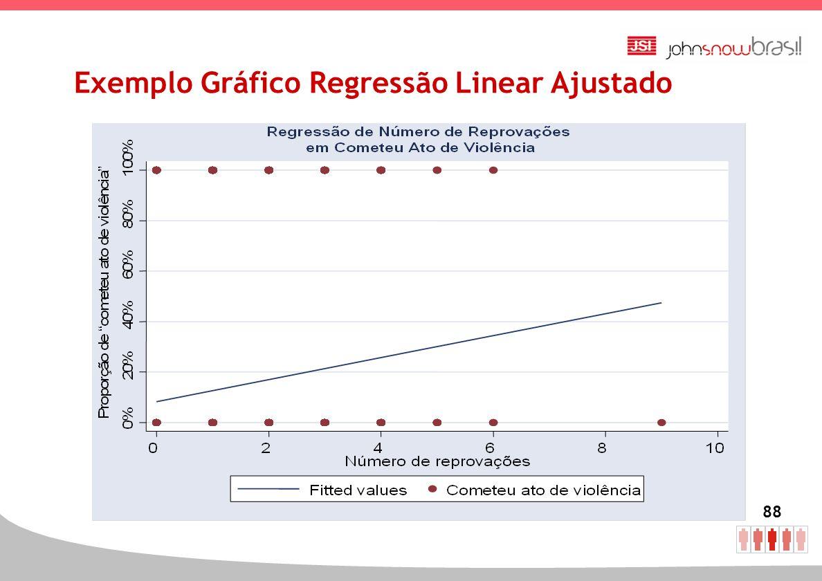 88 Exemplo Gráfico Regressão Linear Ajustado