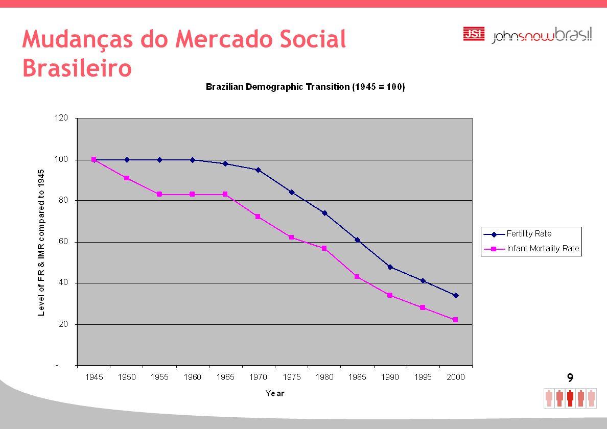 10 Mudanças no Mercado Social Brasileiro
