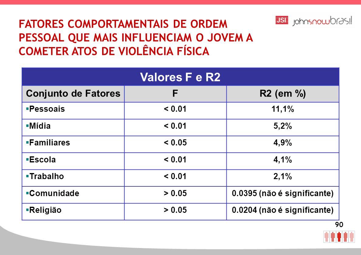90 FATORES COMPORTAMENTAIS DE ORDEM PESSOAL QUE MAIS INFLUENCIAM O JOVEM A COMETER ATOS DE VIOLÊNCIA FÍSICA Valores F e R2 Conjunto de FatoresFR2 (em