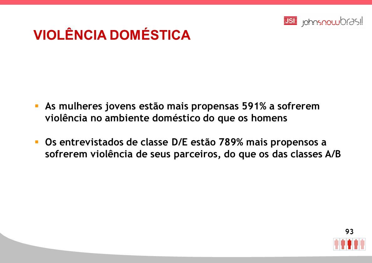 93 As mulheres jovens estão mais propensas 591% a sofrerem violência no ambiente doméstico do que os homens Os entrevistados de classe D/E estão 789%