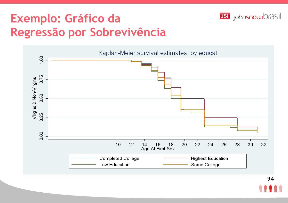 94 Exemplo: Gráfico da Regressão por Sobrevivência