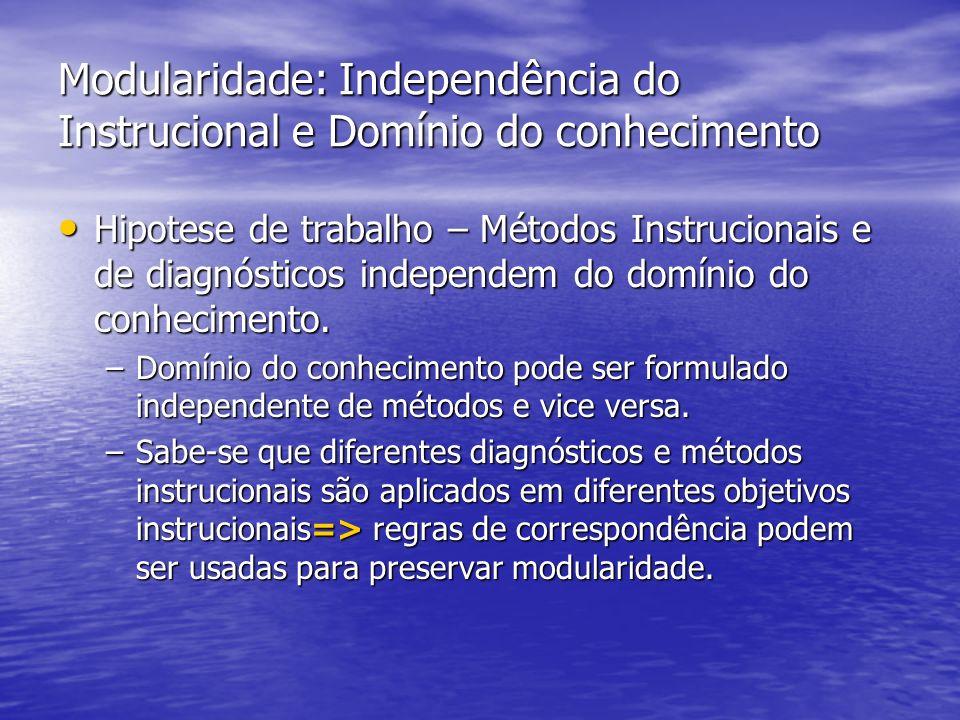 Modularidade: Independência do Instrucional e Domínio do conhecimento Hipotese de trabalho – Métodos Instrucionais e de diagnósticos independem do domínio do conhecimento.