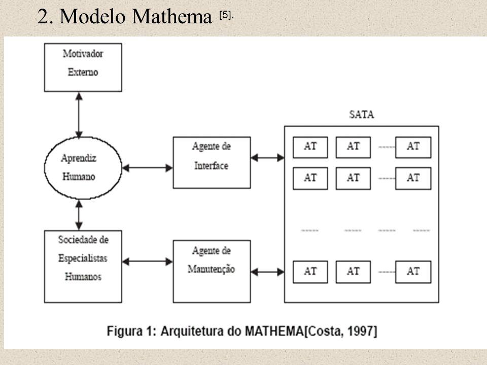2. Modelo Mathema [5].