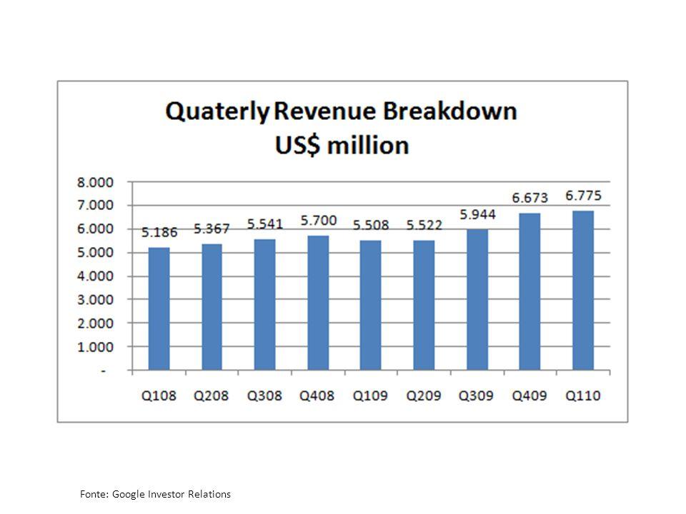 Fonte: Google Investor Relations