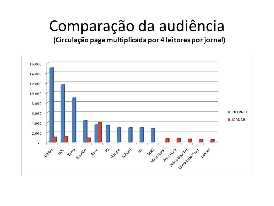 Comparação da audiência (Circulação paga multiplicada por 4 leitores por jornal)