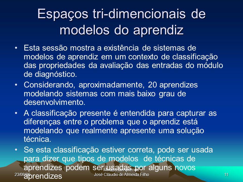 23/08/06 Modelo do Aprendiz José Cláudio de Almeida Filho11 Espaços tri-dimencionais de modelos do aprendiz Esta sessão mostra a existência de sistemas de modelos de aprendiz em um contexto de classificação das propriedades da avaliação das entradas do módulo de diagnóstico.