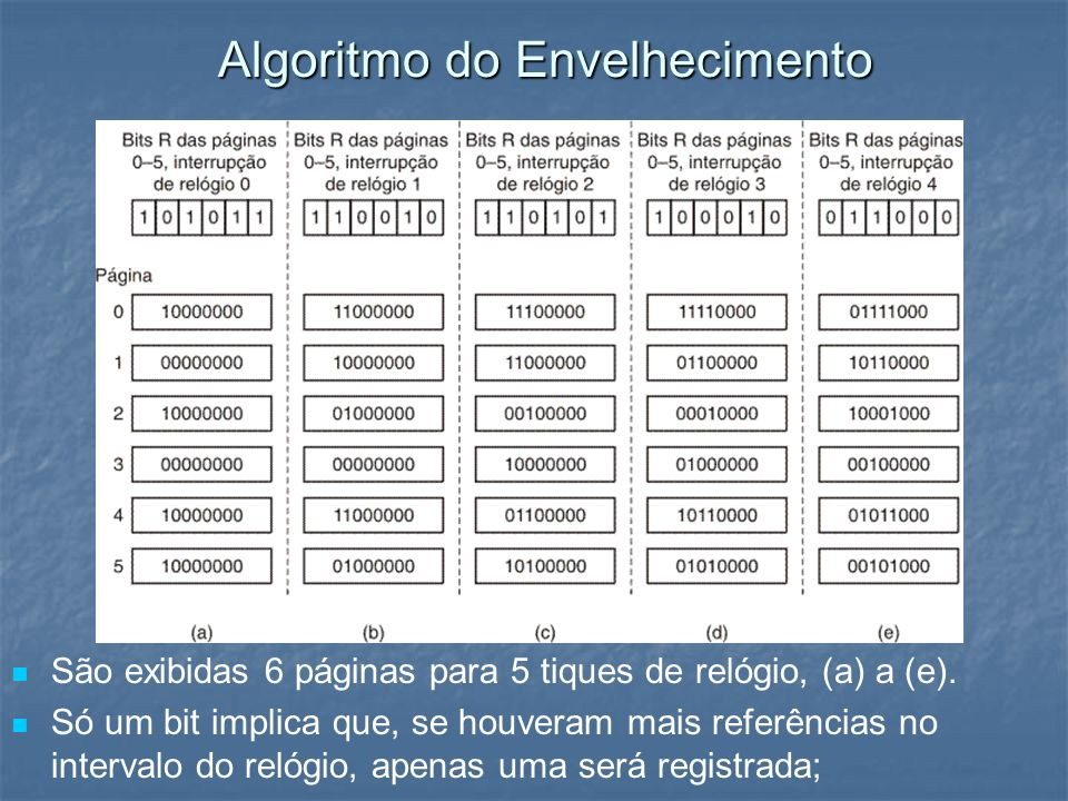 Algoritmo do Envelhecimento São exibidas 6 páginas para 5 tiques de relógio, (a) a (e). Só um bit implica que, se houveram mais referências no interva