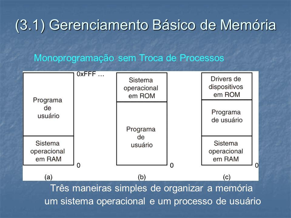 (3.1) Gerenciamento Básico de Memória Três maneiras simples de organizar a memória um sistema operacional e um processo de usuário Monoprogramação sem